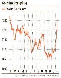Gold im Steigflug