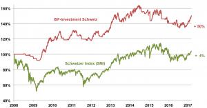 Investement_Schweiz_13_03_2017
