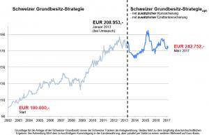 Schweizer Grundbesitz-Strategie