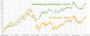 20170719_ISF-WachstumControl-Strategie_Performance_CHART