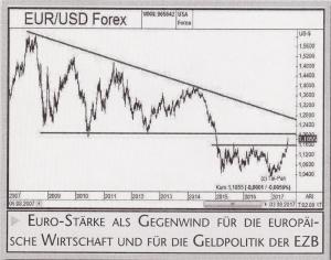EUR USD Forrex