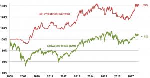 Investement_Schweiz_04_08_2017