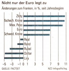 Nicht nur der Euro