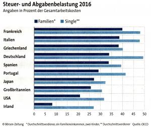 Steuer- und Abgabenbelastung 2016
