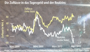Die Zuflüsse in das Tagesgeld und der Realzins
