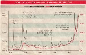 Korrelation Bitcoin