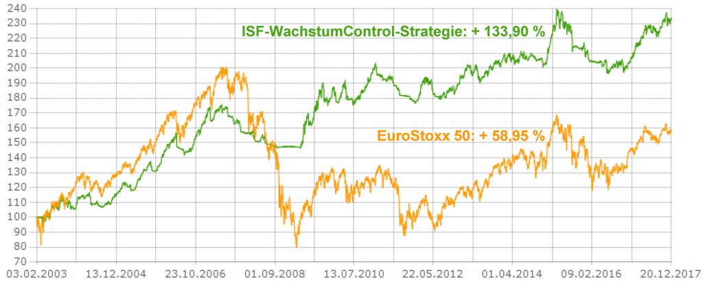 20171220_ISF-WachstumControl-Strategie_CHART