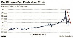 Der Bitcoin - Erst Flash, dann Crash