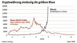 Kryptowährung eindeutig die größere Blase