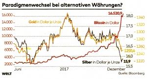 Paradigmenwechsel bei alternativen Währungen