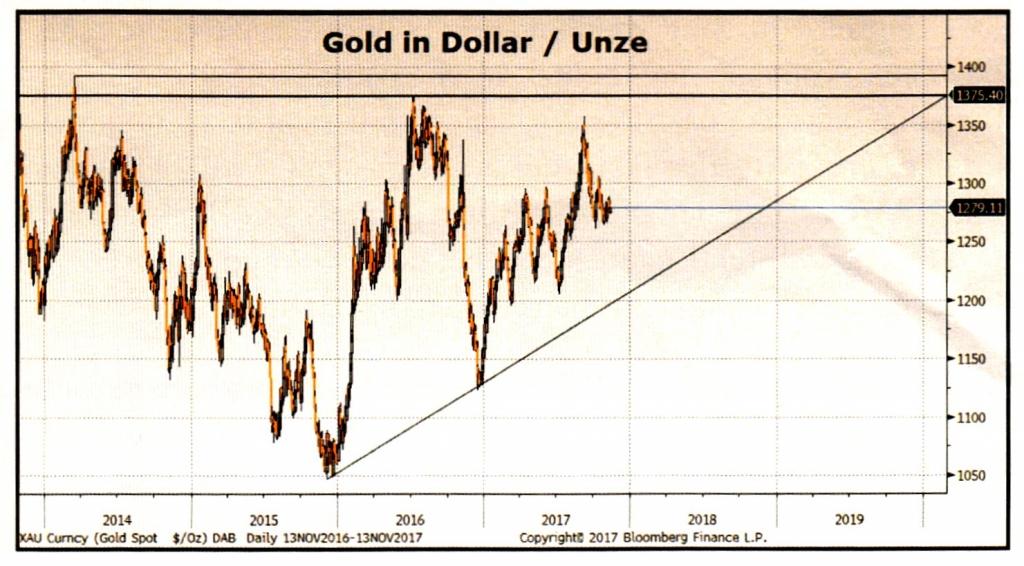 Gold Unze