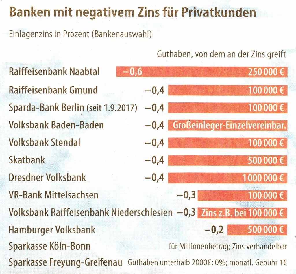 Banken mit negativem Zins für Privatkunden