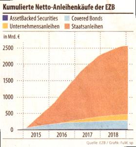 kumulierte Netto_Anleihen