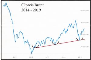 Ölpreis_Brent