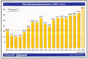 DAX_Dividenden