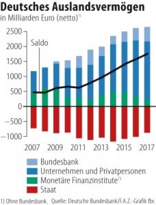 Deutsches Auslandsvermögen
