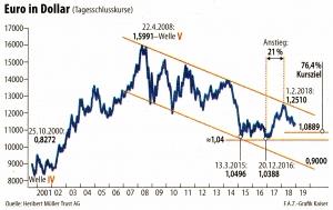 Euro in Dollar