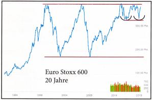 Stoxx_Euro_600