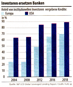 Investoren ersetzen Banken