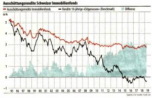Ausschüttungsrendite_Schweizer_Immobilienfonds