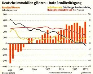 Deutsche_Immobilien_glänzen