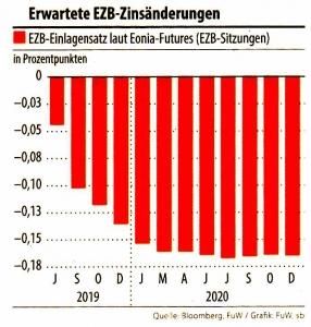 Erwartete EZB-Zinsänderungen