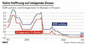 Keine Hoffnung auf steigende Zinsen