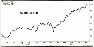Nestlé in CHF