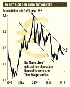 So hat sich der Euro entwickelt