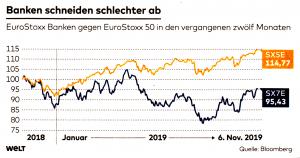 Banken schneiden schlechter