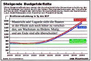 Steigende Budgetdefizite