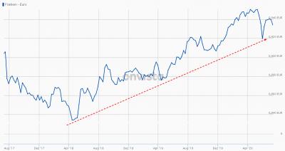 3-Jahres-Entwicklung des Schweizer Franken vs. EUR