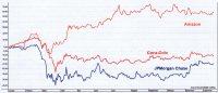 Chart: Aktien-Entwicklung zwischen Amazon Coca Cola und JPMorgan Chase in 2020