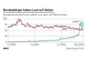 Chart: Bundesbürger haben Lust auf auf Aktien