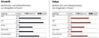 Chart: Preisliche Entwicklung zwischen Aktien im Bereich Growth und Value