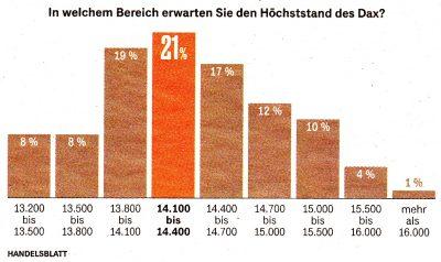 Chart: Höchsstand des Dax