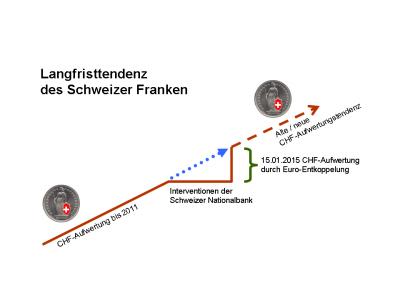 Langfristtendenz des Schweizer Franken