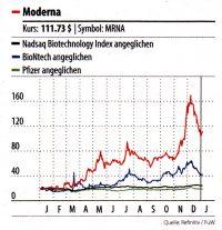Chart: Kursverlauf Moderna