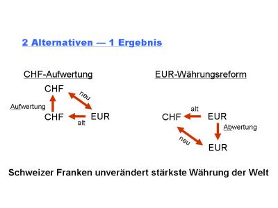 Schweizer Franken CHF-Aufwertung vs. EUR-Abwertung