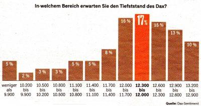 Chart: Tiefstand des Dax