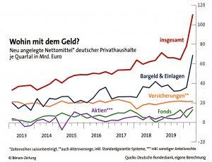 Chart: Wohin mit dem Geld