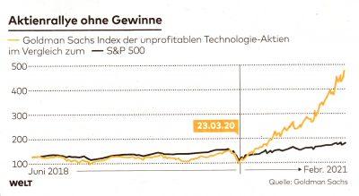 Chart | Aktienrallye ohne Gewinne