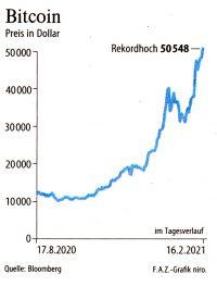 6-Monat Chart | Bitcoin Rekordhoch bei 50548 Marke  Aug 2021 bis Feb. 2021