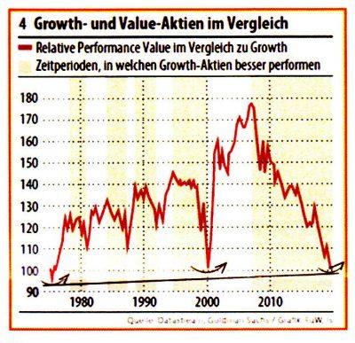 Chart Growth-und Value-Aktien im Vergleich