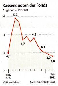 Chart: Kassenquoten der Fonds Feb. 2020/2021