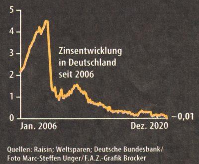 Chart: Zinsentwicklung in Deutschland seit 2006